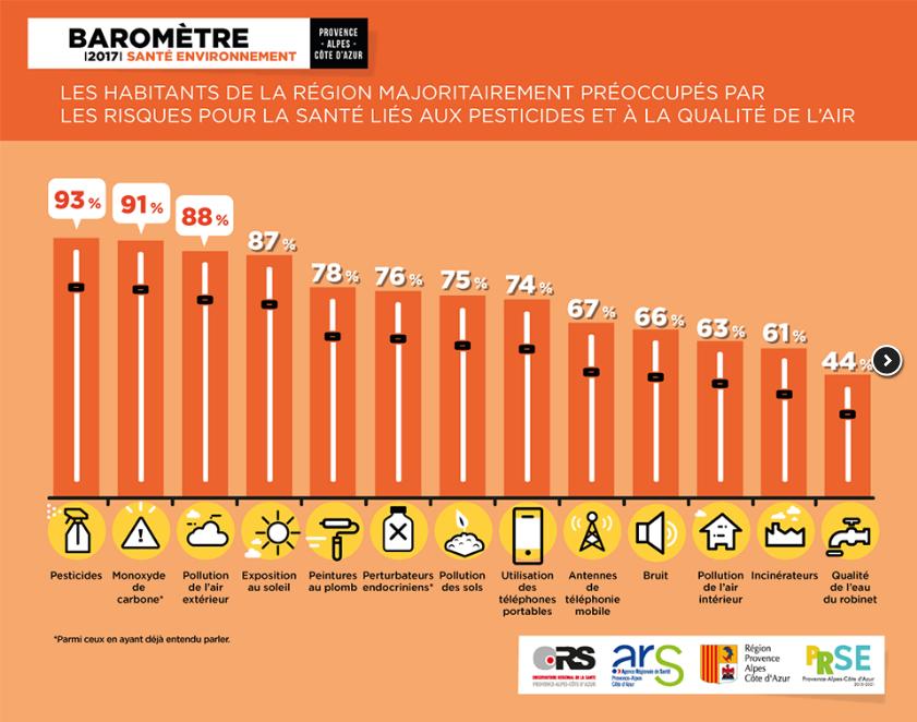 Barometre_ORS_PACA_Pesticides.png