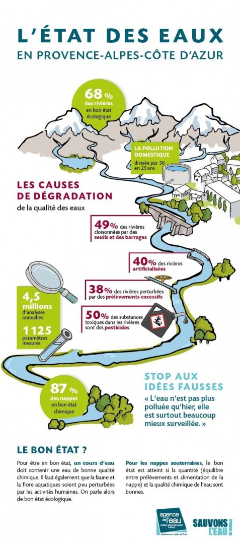 Infographie Etat des eaux en PACA